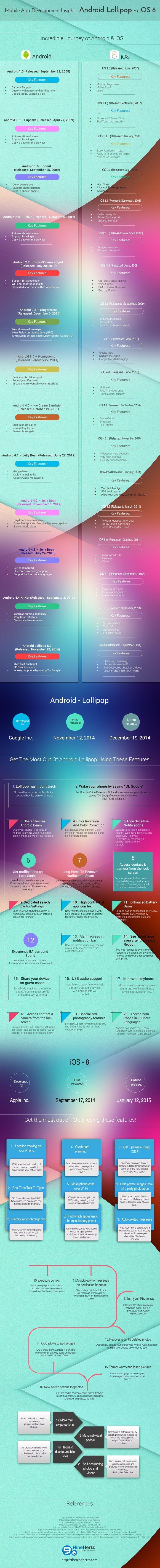 Android-Lollipop-vs-iOS-8-Infographic