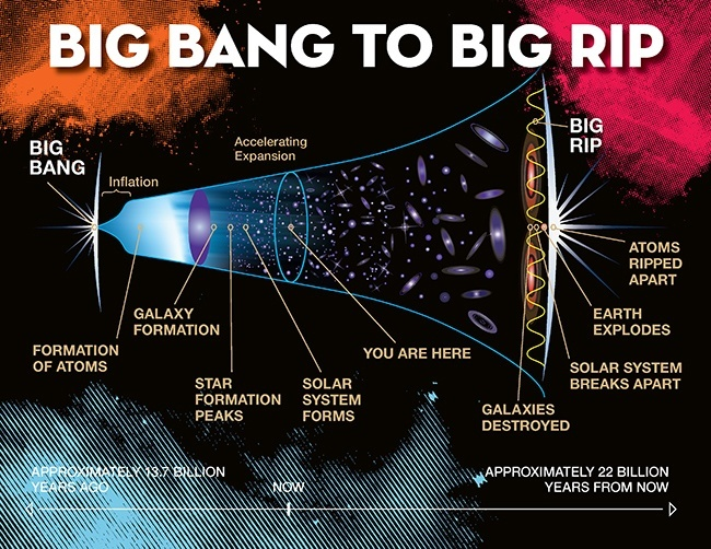 Big Bang to Big Rip illustration