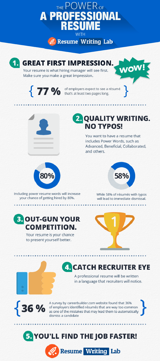 the dos and don u0026 39 ts of writing a cv  infographic