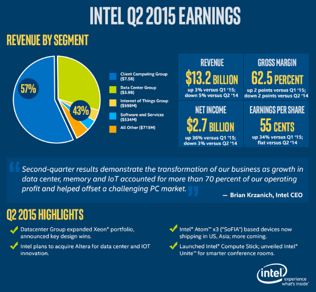 intel-earnings-q2-15