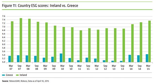 Irelands v Greece comparison
