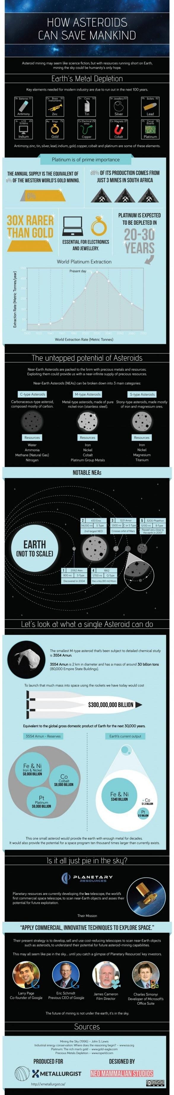 Platinum asteroid infographic