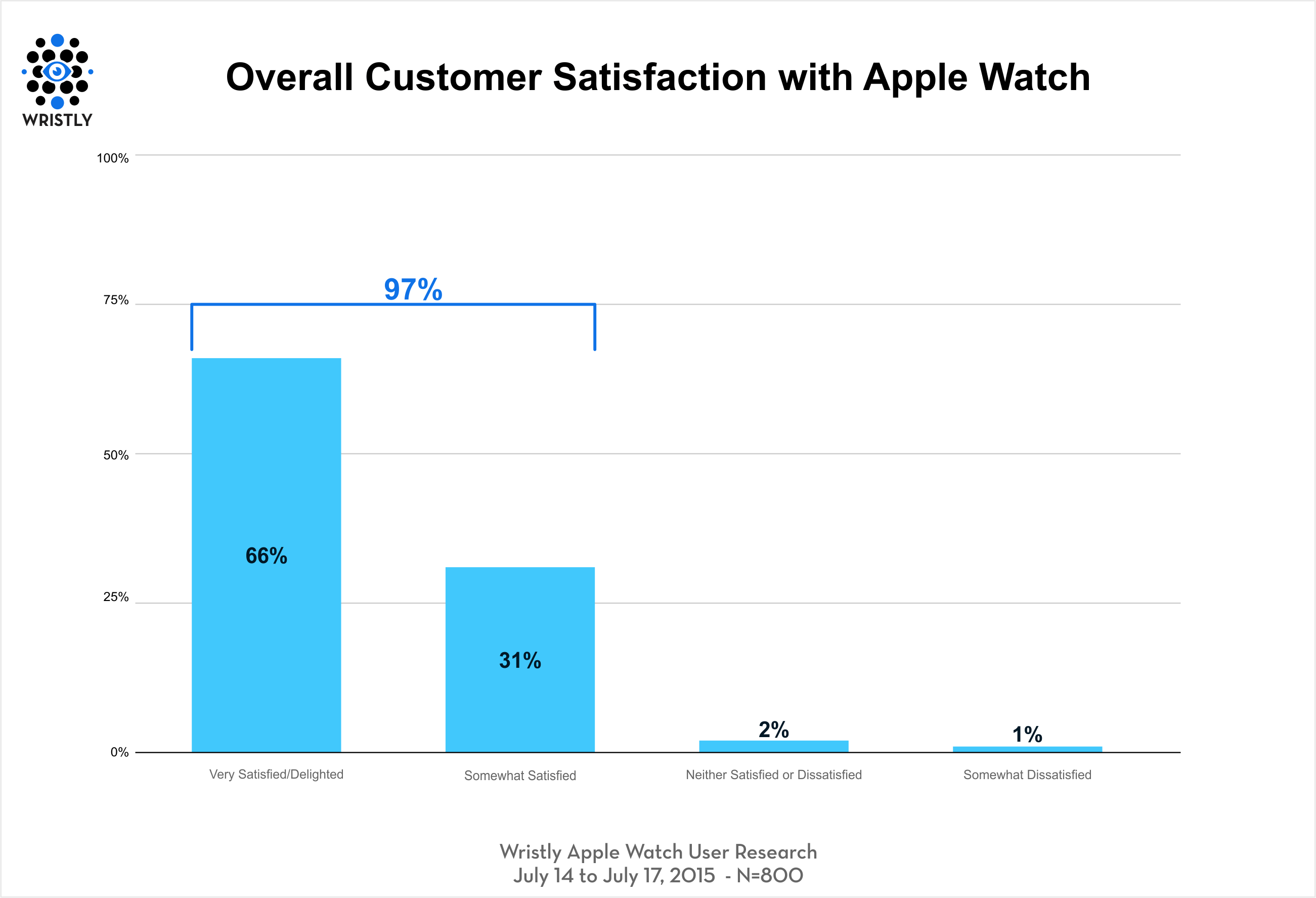 apple-watch-survey1