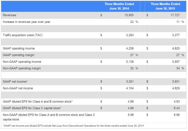 google-q2-financials-2015