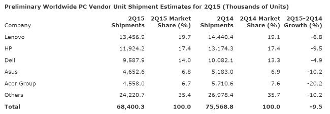gartner-pc-shipments-2015