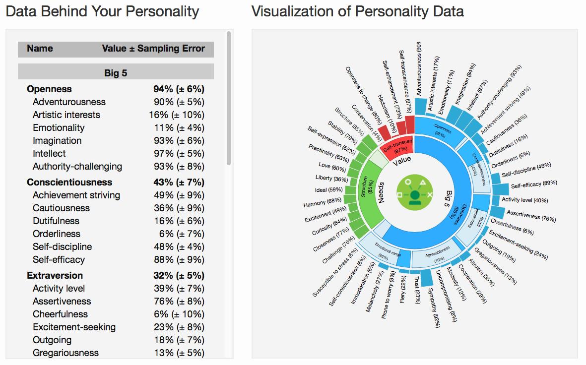 IBM personality insights - IBM Watson
