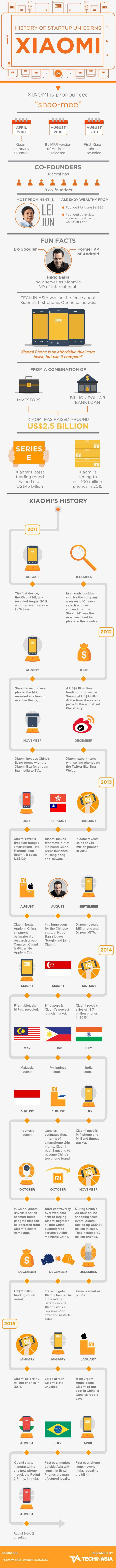 Xiaomi timeline