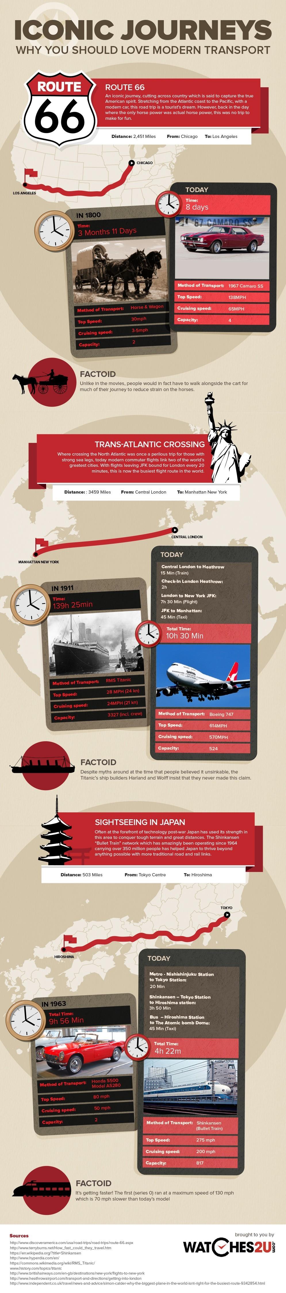 Iconic journeys - modern transport