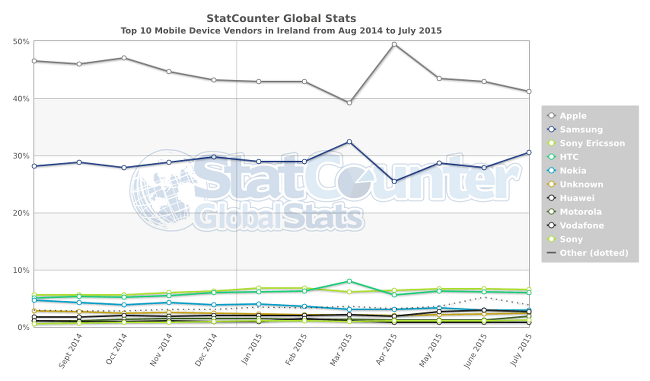 Apple share | Android v iOS