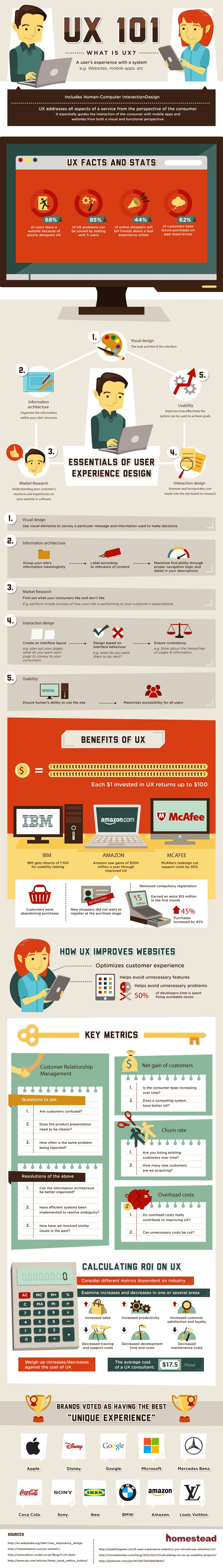 UX-infographic