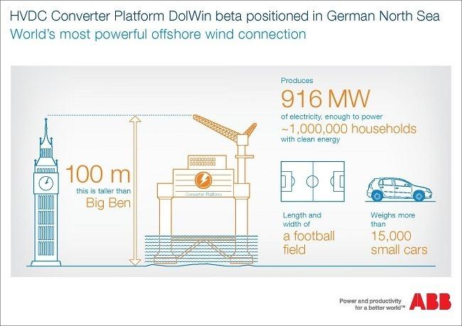 Wind energy DolWin infographic