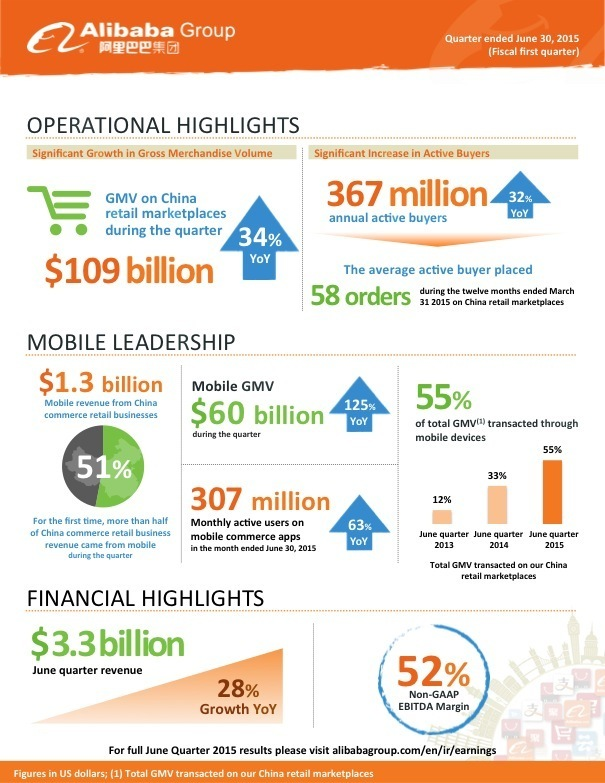 Alibaba financials infographic