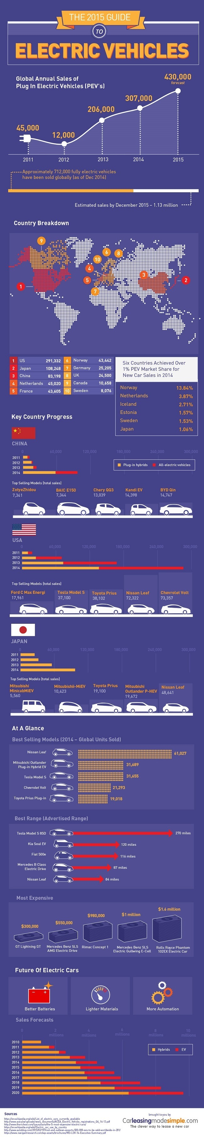Electric cars in 2015 infographic
