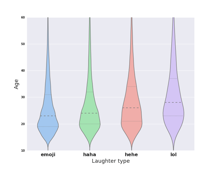 Facebook laughter data