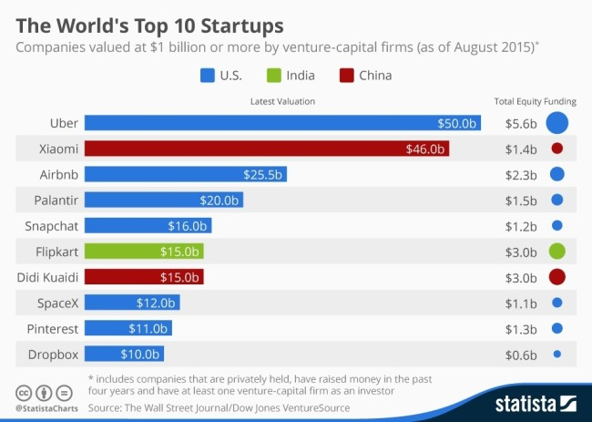 World's most valuable start-ups