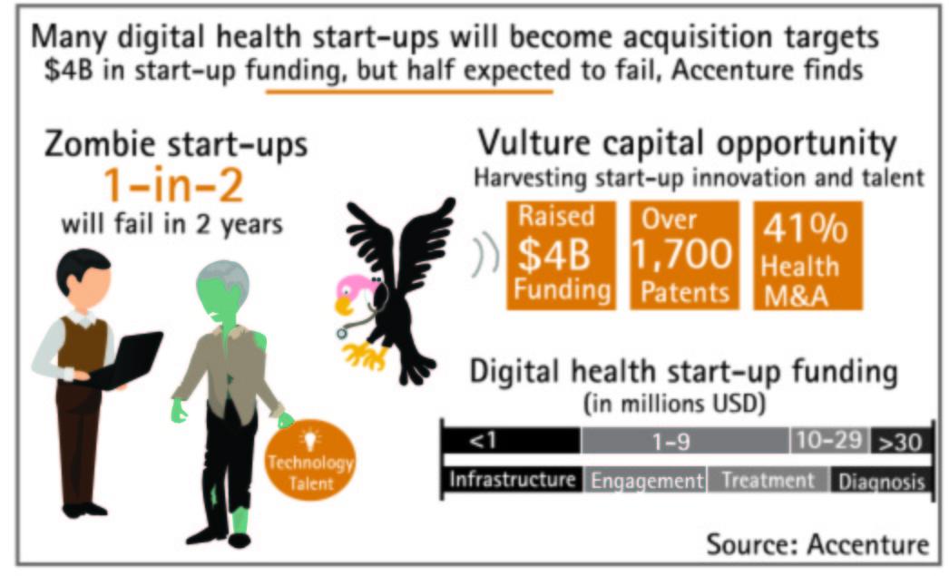 zombie healthcare startups