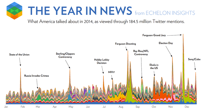 2014 Twitter news Echelon Insights