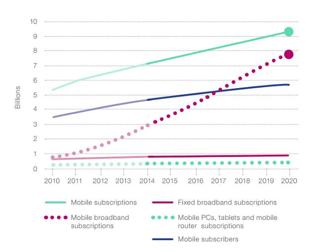 World broadband statistics