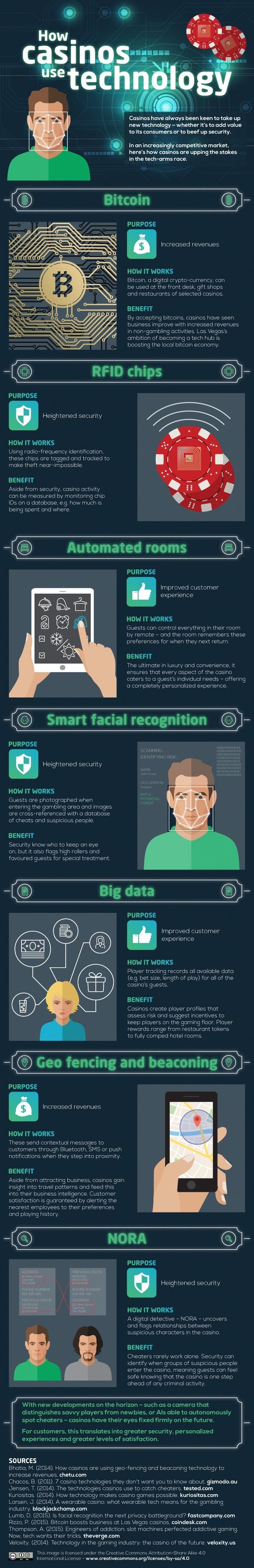 How casinos use technology | Casino technology