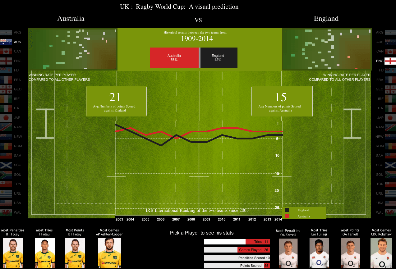 Tableau's Australia England Rugby World Cup
