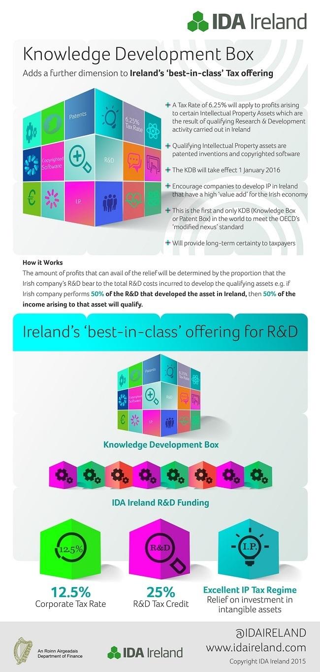 IDA Ireland KDB