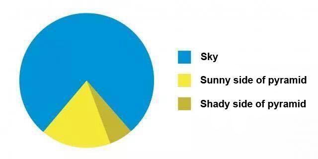 Statistician memes pyramid