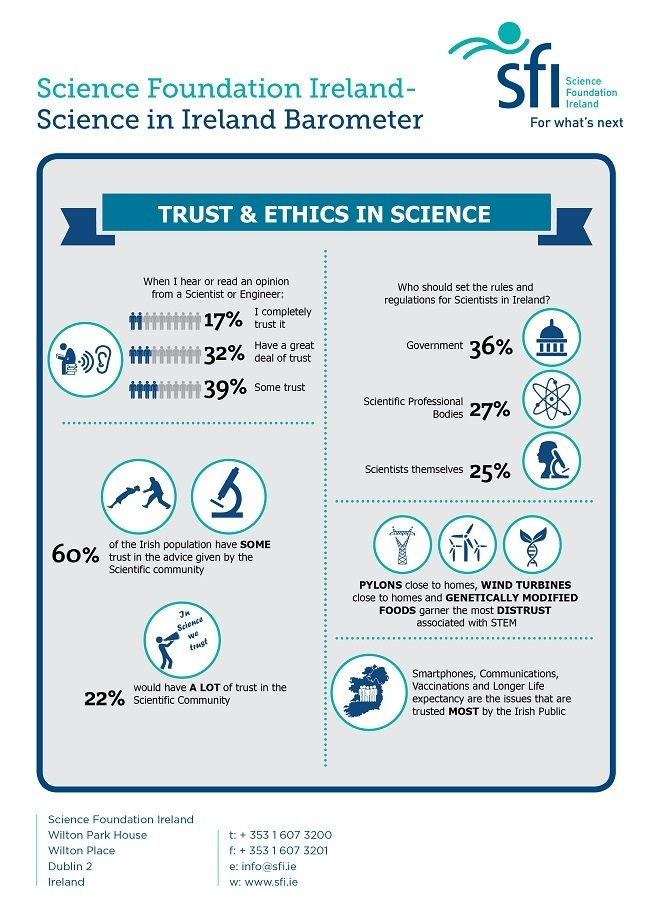 Trust and ethics in science
