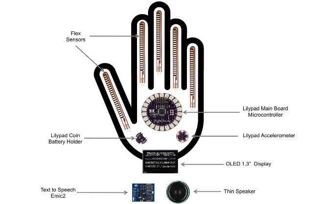 Sing language translation glove translator