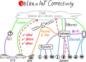 u-blox picture
