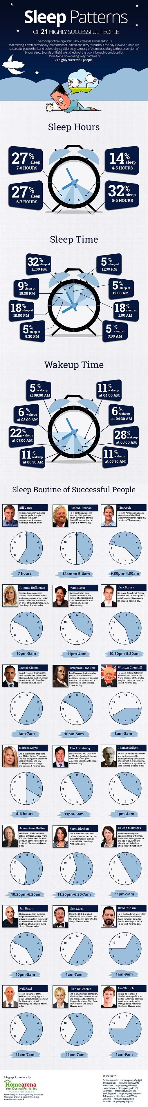 Sleep patterns of successful people