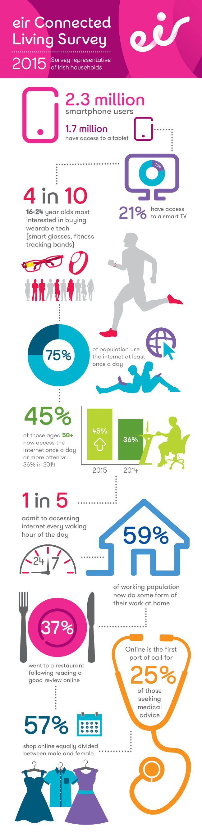 eir-irish-infographic-2015