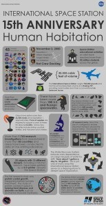 ISS infographic