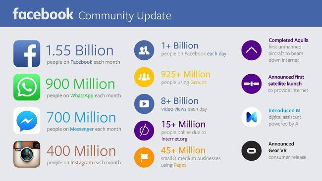 facebook-community-update