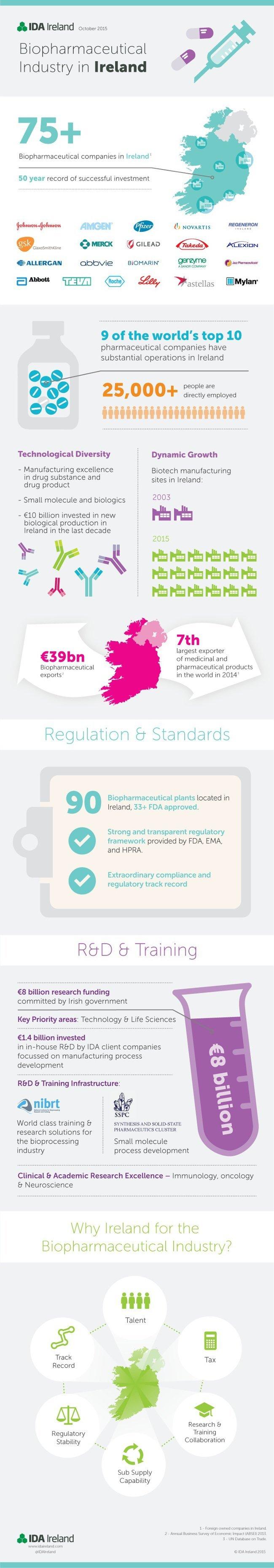 ida-biopharma-infographic