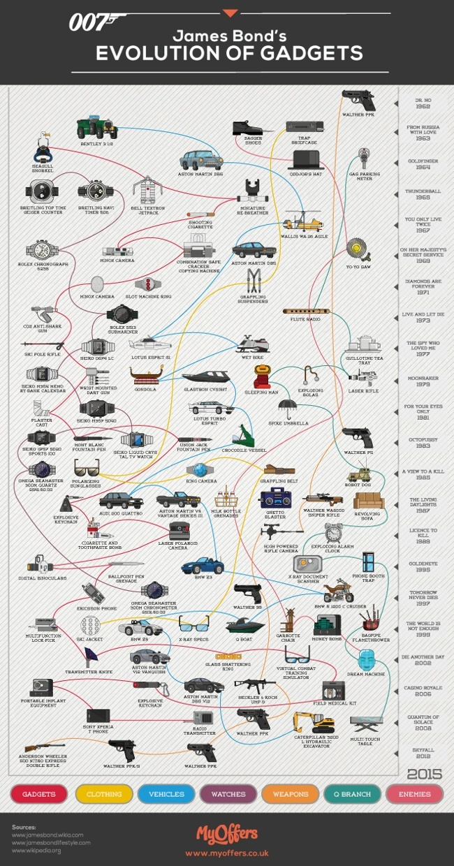 james-bond-gadgets-evolution-infographic