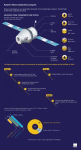 TASS russia moon mission