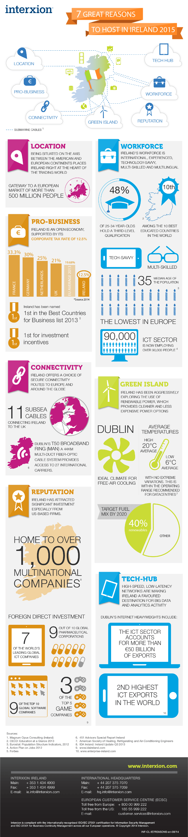 7 Great Reasons to Host in Ireland_updated