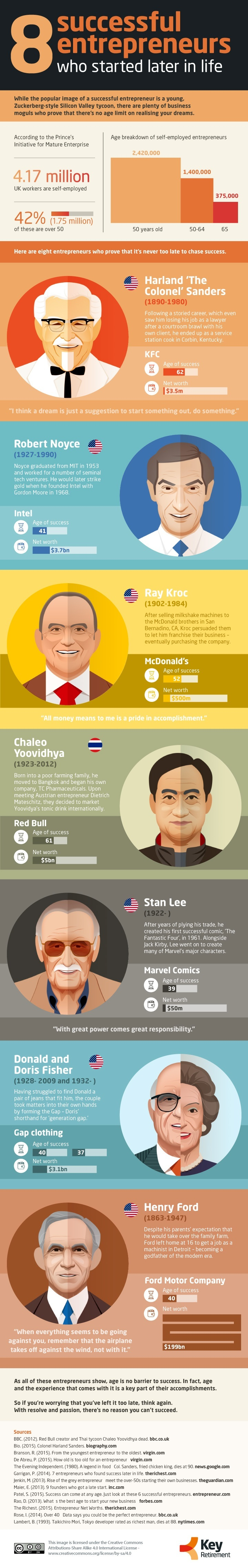 Entrepreneurs who started later in life