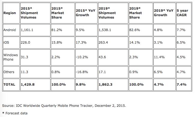 IDC-smartphone-forecast-2015