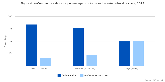 ecommerce-sales-irish-businesses-2015