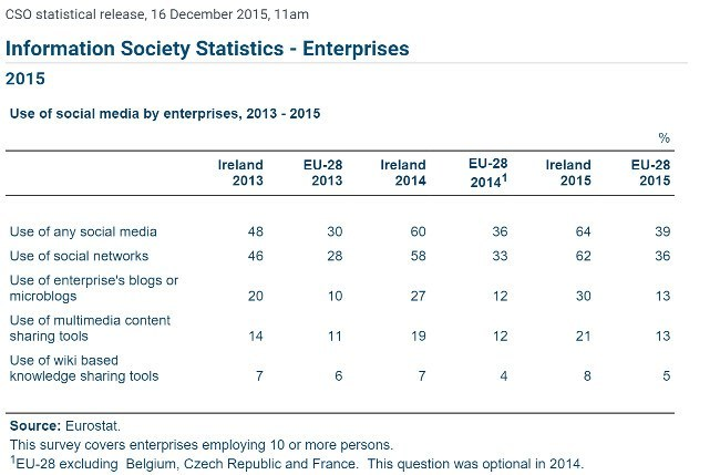 social-media-irish-enterprises-CSO