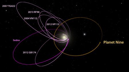 Planet Nine orbit