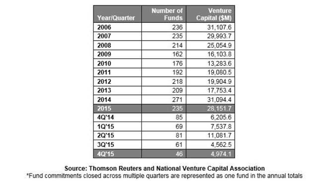 venture-capital-NVCA-1