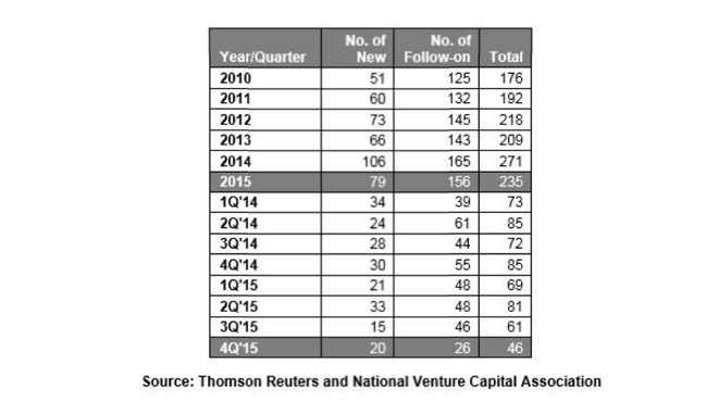 venture-capital-2-NVCA