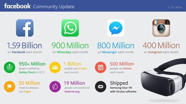 facebook-q4-numbers