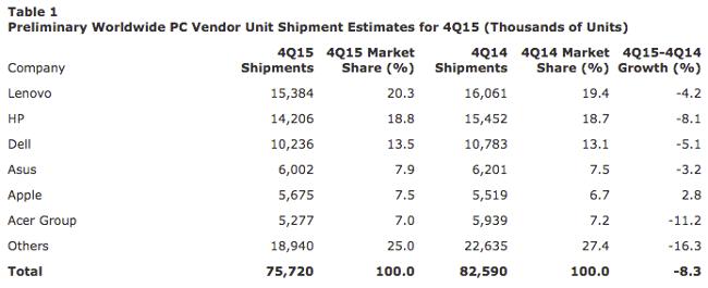 gartner-pc-shipments-q4-2015