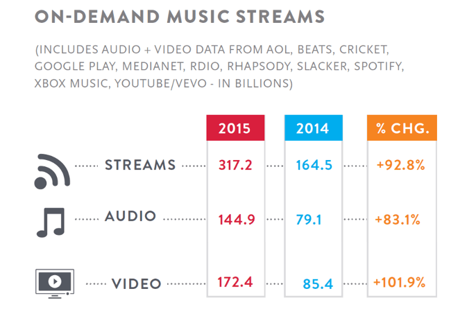 streaming-data-nielsen