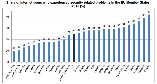 EU virus statistics