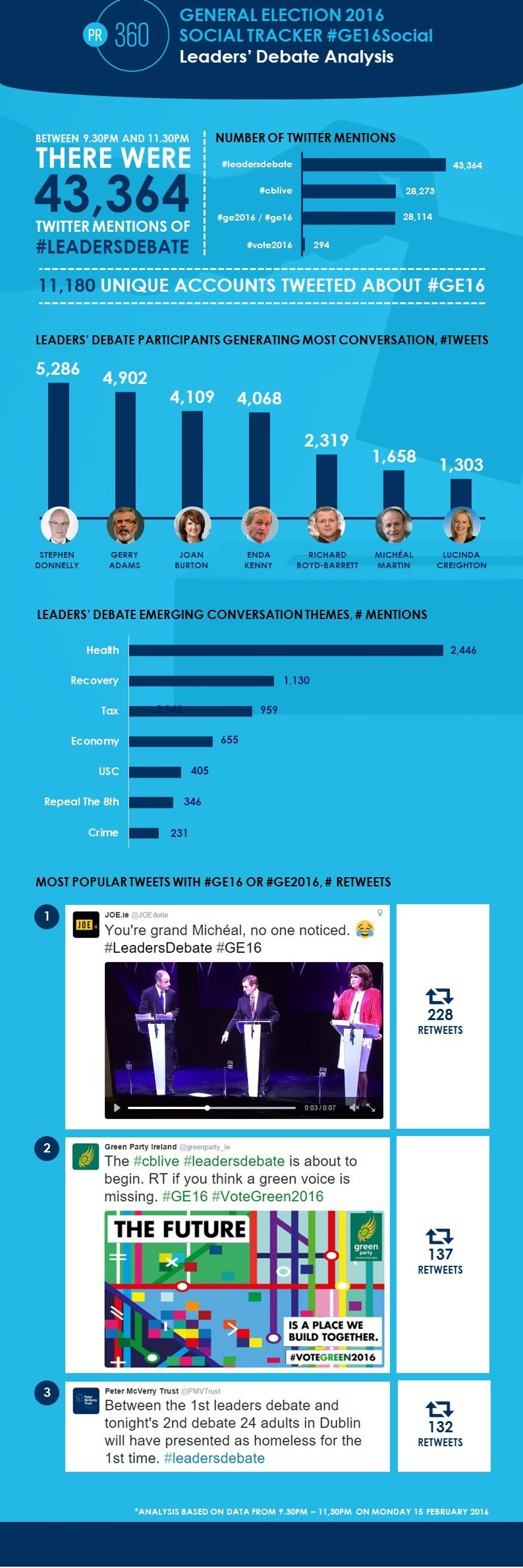 General Election #ge16 Leaders Debate infographic