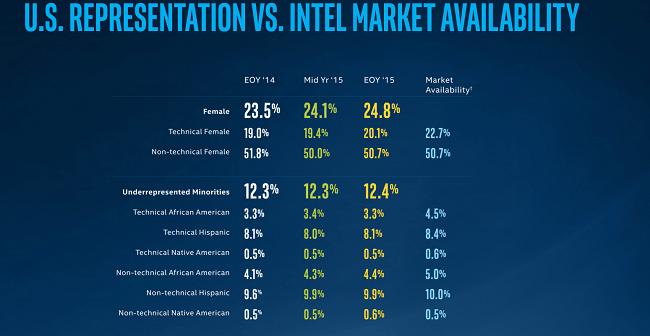 Intel diversity report still